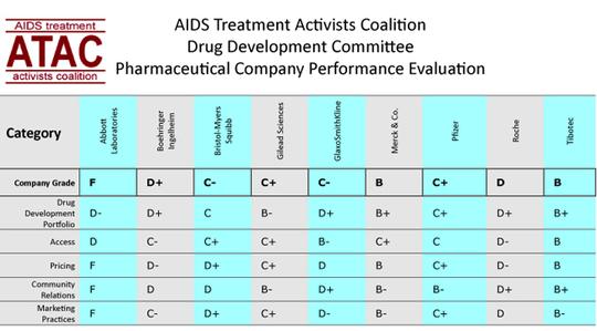 Is Pharma Making the Grade? - POZ