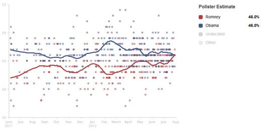 Pollster Obama vs Romney